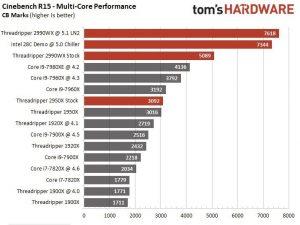 28-ядерний процесор Intel Xeon W-3175X вже можна замовити за неймовірною ціною