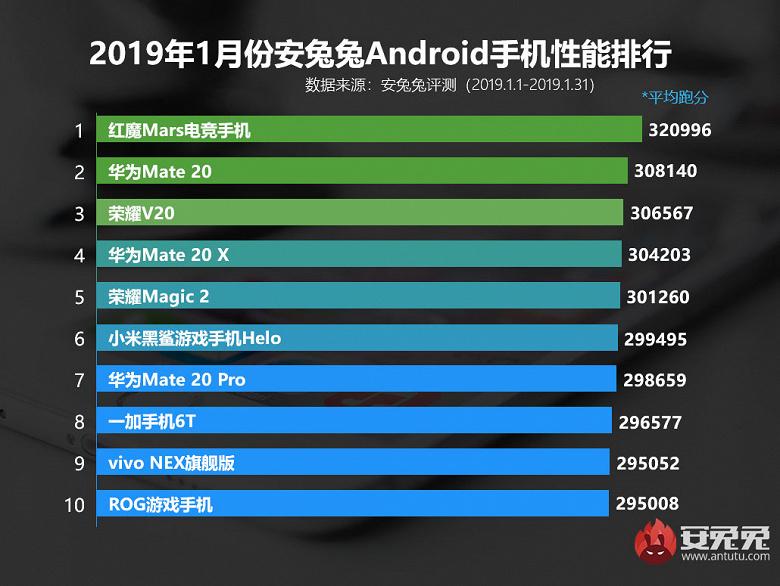 Названі найпотужніші смартфони початку 2019 року