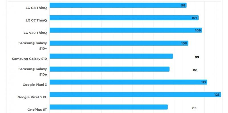 Актуальний флагман LG має кращу автономність, ніж дві з трьох моделей лінійки Samsung Galaxy S10
