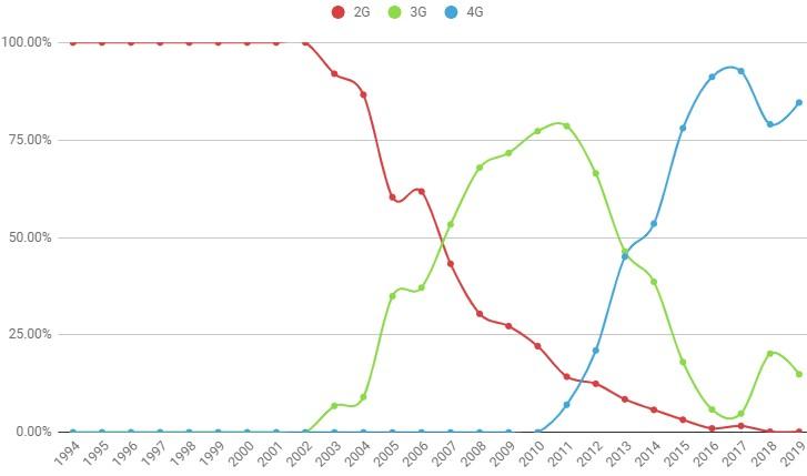 Як змінюється популярність 2G, 3G і 4G на тлі впровадження 5G