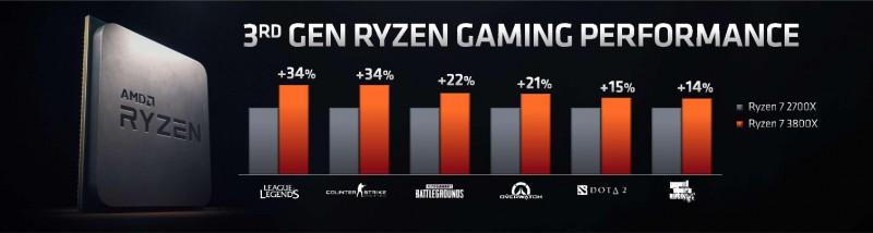 AMD представила 5 нових моделей процесорів Ryzen 3000