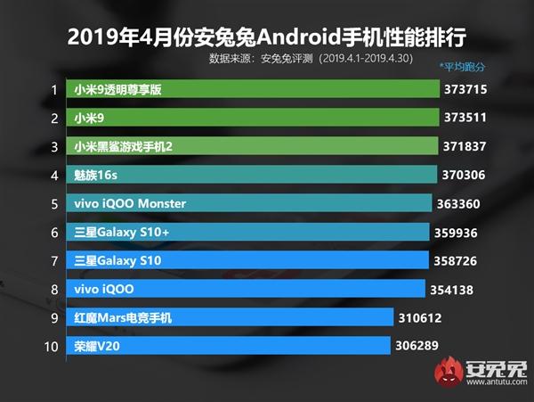ТОП-3 квітневого рейтингу AnTuTu окупований смартфонами Xiaomi