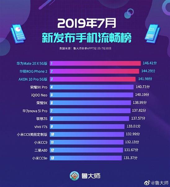 Опубліковано список смартфонів з найбільш плавним для користувача інтерфейсом