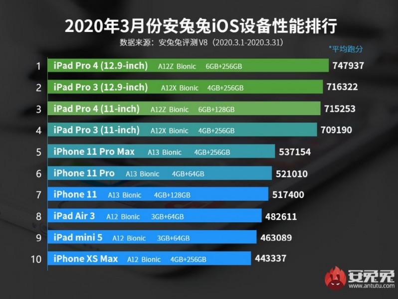 Новий iPhone SE потужніший багатьох Android-флагманів