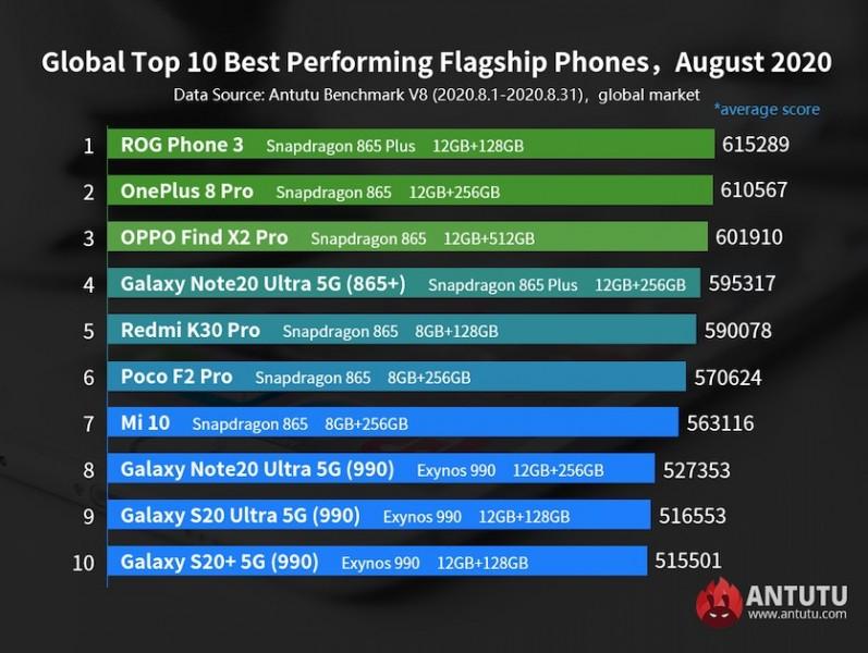 AnTuTu опубликовал глобальный рейтинг самых производительных смартфонов августа
