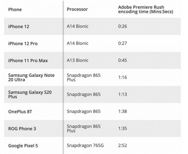 GeekBench: iPhone 12 виявився відчутно потужнішим за усі Android-флагмани