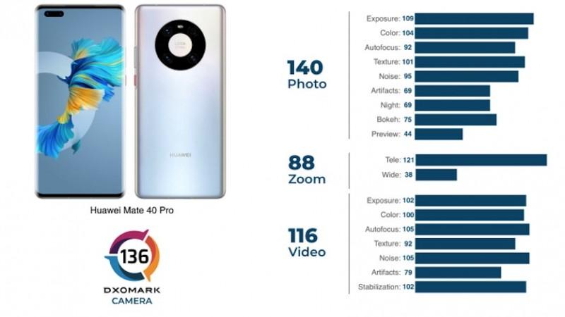 Експерти DxOMark оцінили камери флагманського Huawei Mate 40 Pro (фото)