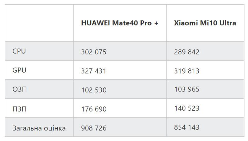 Huawei Mate 40 Pro+ виявився потужнішим топового смартфона Xiaomi