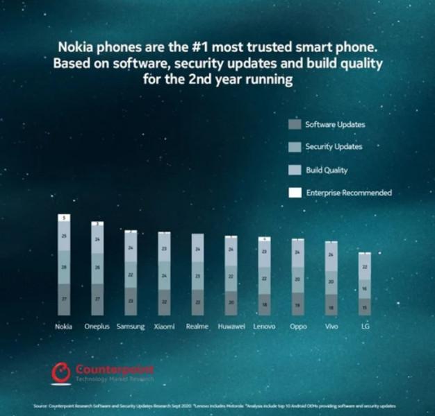 Названий найнадійніший виробник Android-смартфонів