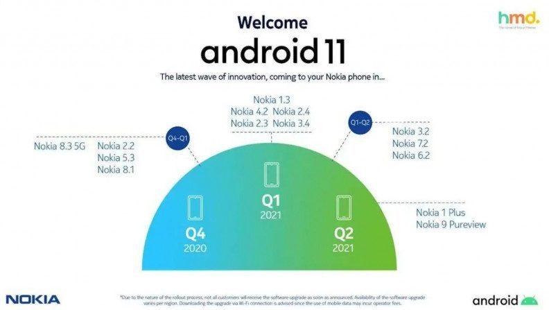 Опублікували список смартфонів Nokia, які зможуть оновитися до Android 11