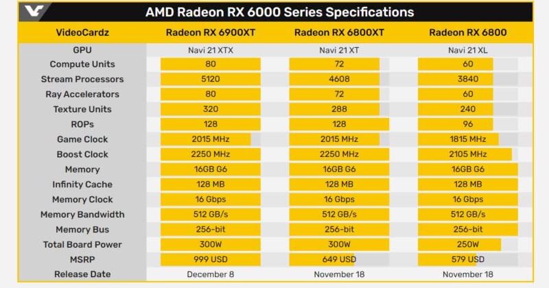 Нові відеокарти AMD - такі ж потужні, як і NVIDIA, але дешевші