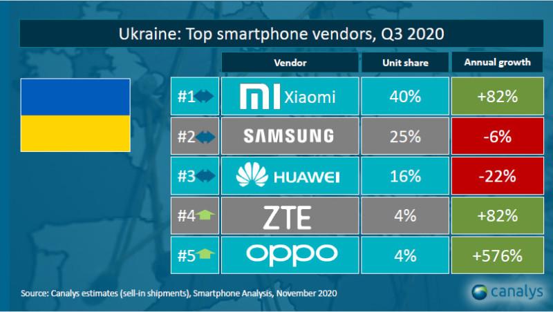 Фахівці аналітичної компанії Canalys назвали найпопулярніші бренди смартфонів в Україні