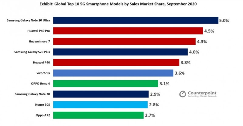 Аналітики назвали найбільш продавані 5G-смартфони в світі