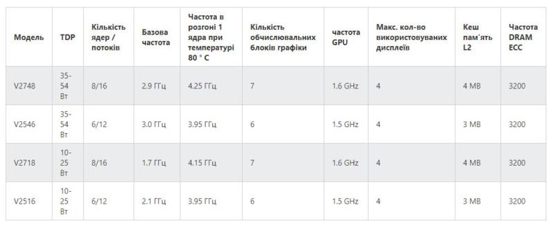 AMD представила нові 7-нм процесори Ryzen V2000