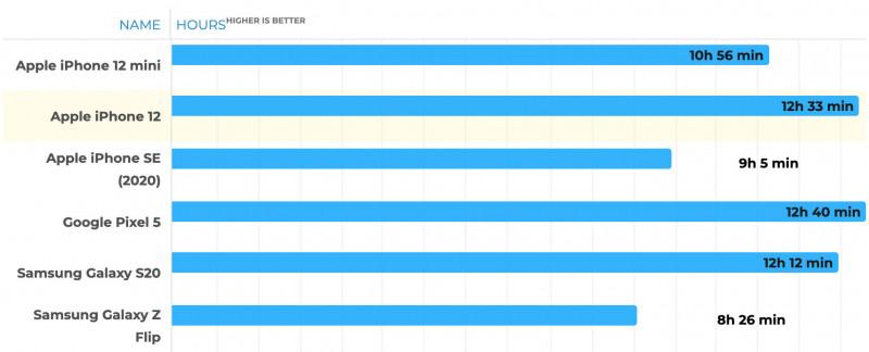 На скільки вистачає заряду iPhone 12 Mini? Порівнюємо з іншими смартфонами