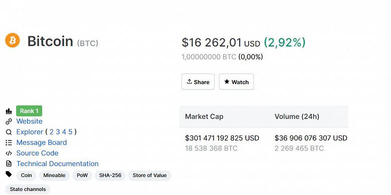 Bitcoin рекордно підріс в ціні, його вартість зросла до $ 16 000