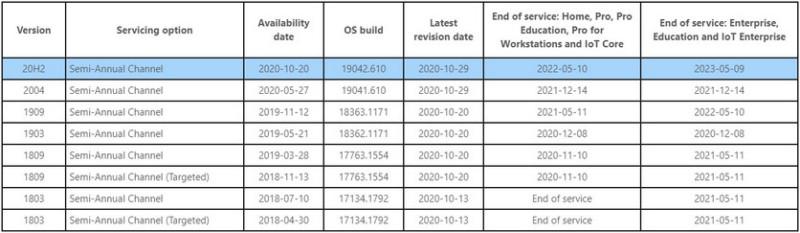 Microsoft примусово оновить застарілі збірки Windows 10
