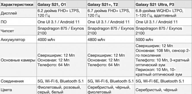 Інсайдер розкрив всі характеристики Samsung Galaxy S21