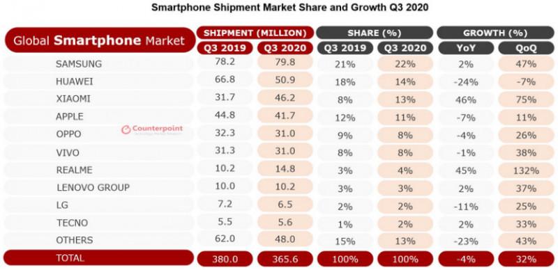 realme став найбільш швидкозростаючим брендом смартфонів