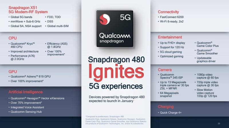 Qualcomm анонсувала доступний чіпсет Snapdragon 480 з підтримкою 120 Гц і 5G