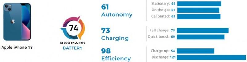 Тест батареї iPhone 13 від DxOMark: хороша автономність і повільна зарядка
